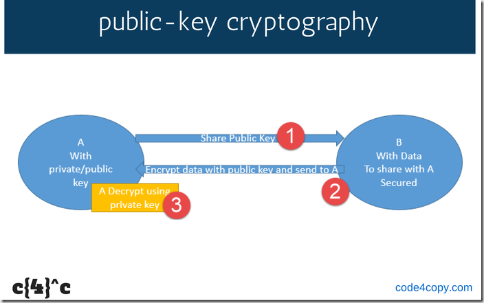 Examples To Generate Public Private Key Pairs