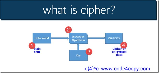 cipher-2